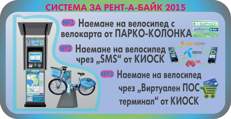 Автоматизирана система за отдаване на велосипеди под наем: 2015г.-2019г.  - Начини за наемане на велосипед
