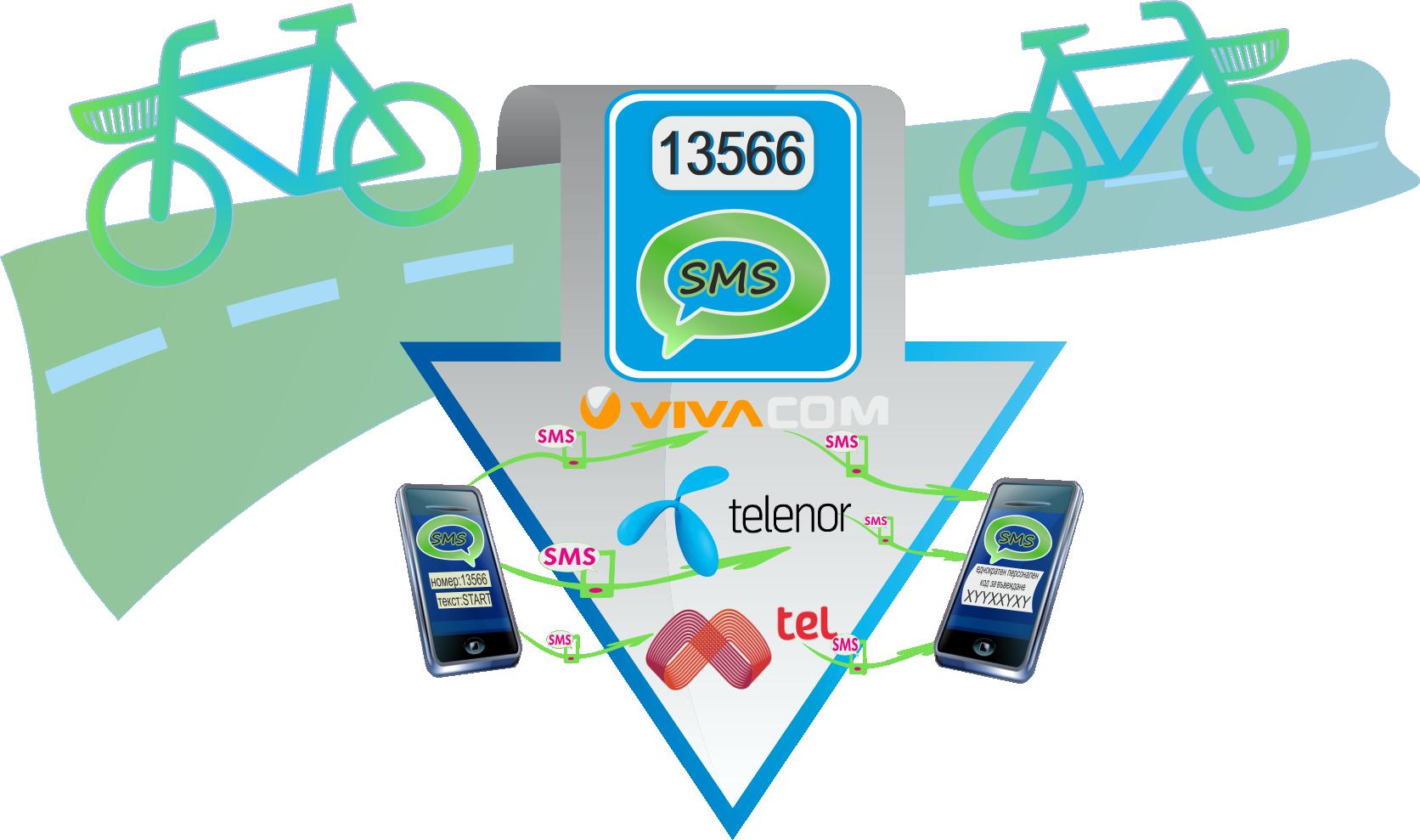 Автоматизирана система за отдаване на велосипеди под наем: 2015г.-2019г. - наемане с SMS
